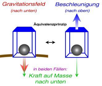 äquivalenzprinzip Physik