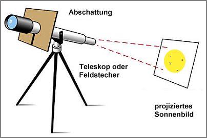 Projektionsmethode zur gefahrlosen Sonnenbeobachtung
