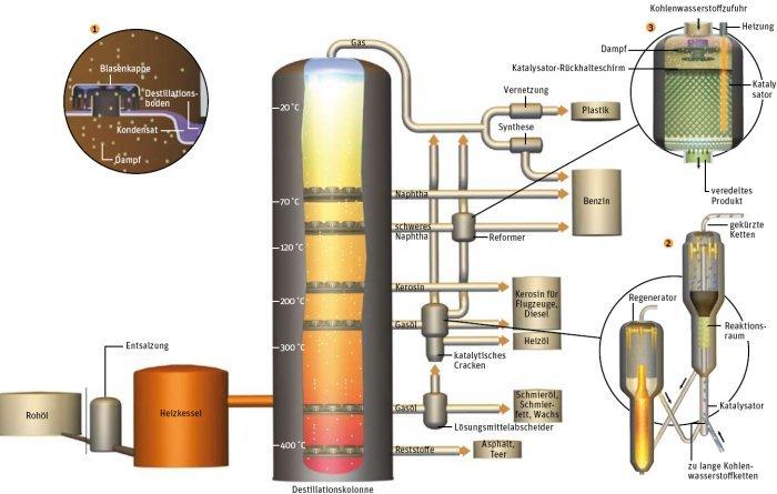 Der Übergang vom Benzin auf das Gas inschektor