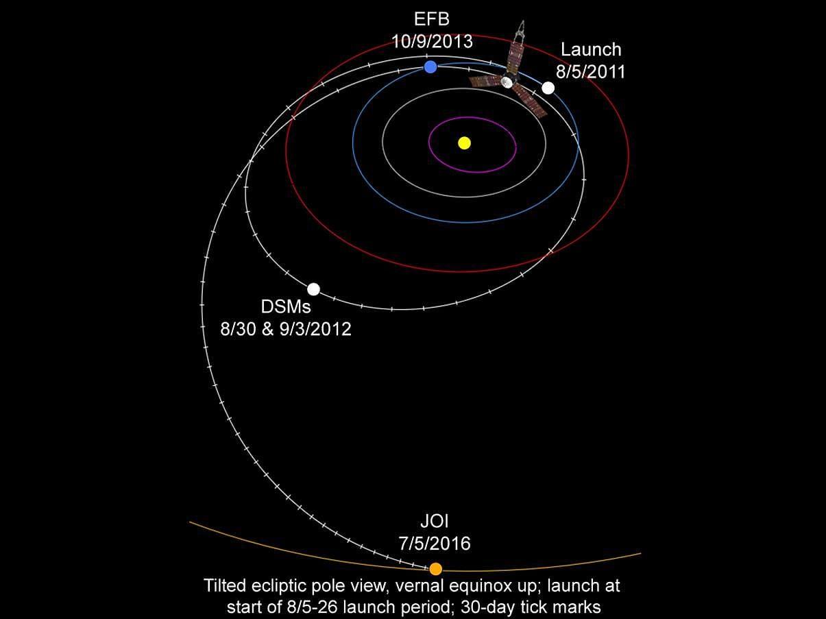 Reisedauer Mars