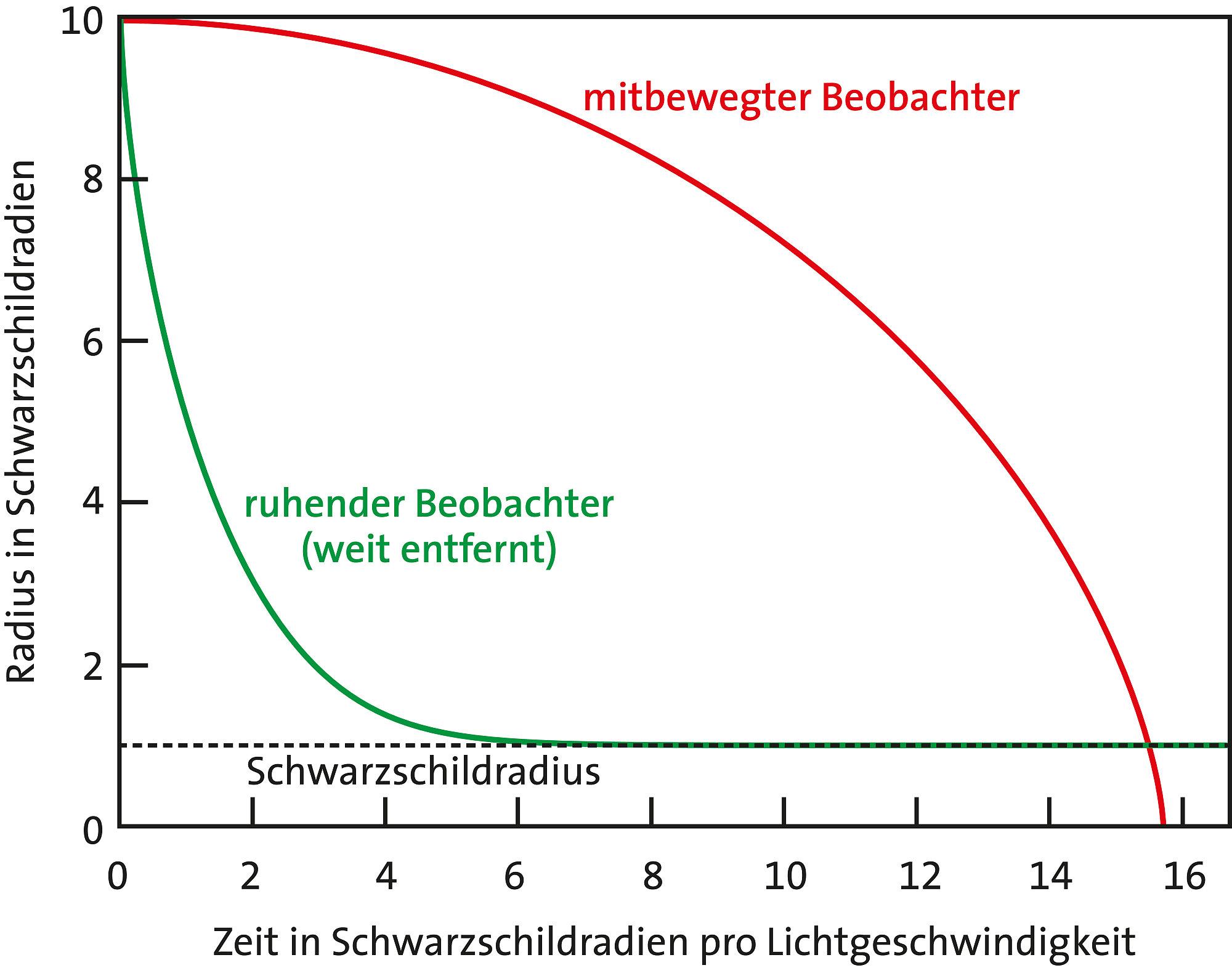 Charmant 3 Draht Magnetverdrahtung Ideen - Die Besten Elektrischen ...