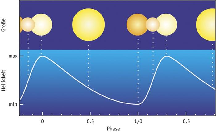 Entfernungsmessung Mit Cepheiden : Veränderliche sterne: ein cepheid stoppt seine pulsation spektrum