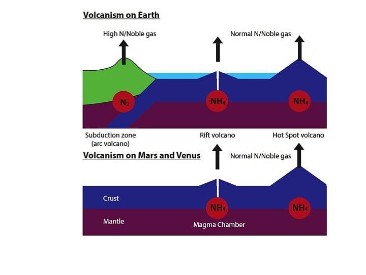 Planetenatmosphären : Ohne Plattentektonik wäre unsere ...