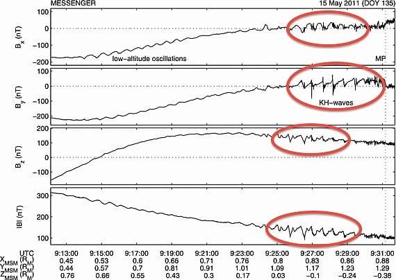 Planetare Magnetfelder: Merkurs wellige Magnetosphäre - Spektrum der ...