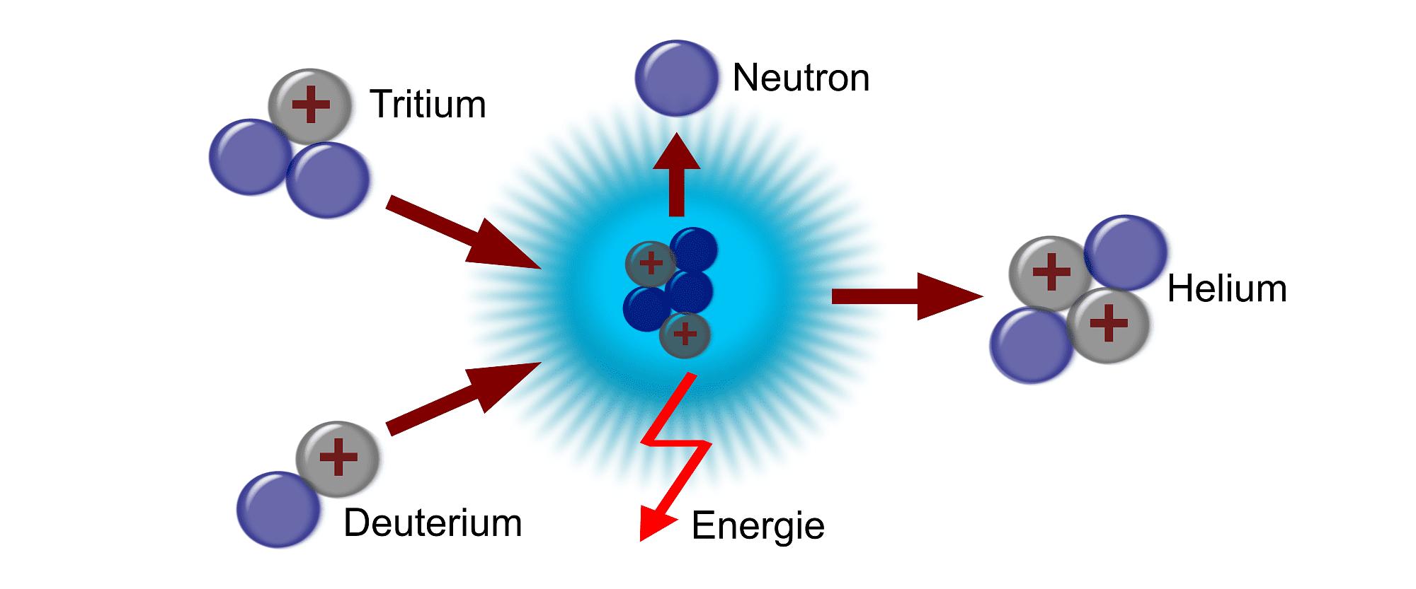 Kernfusion Temperatur