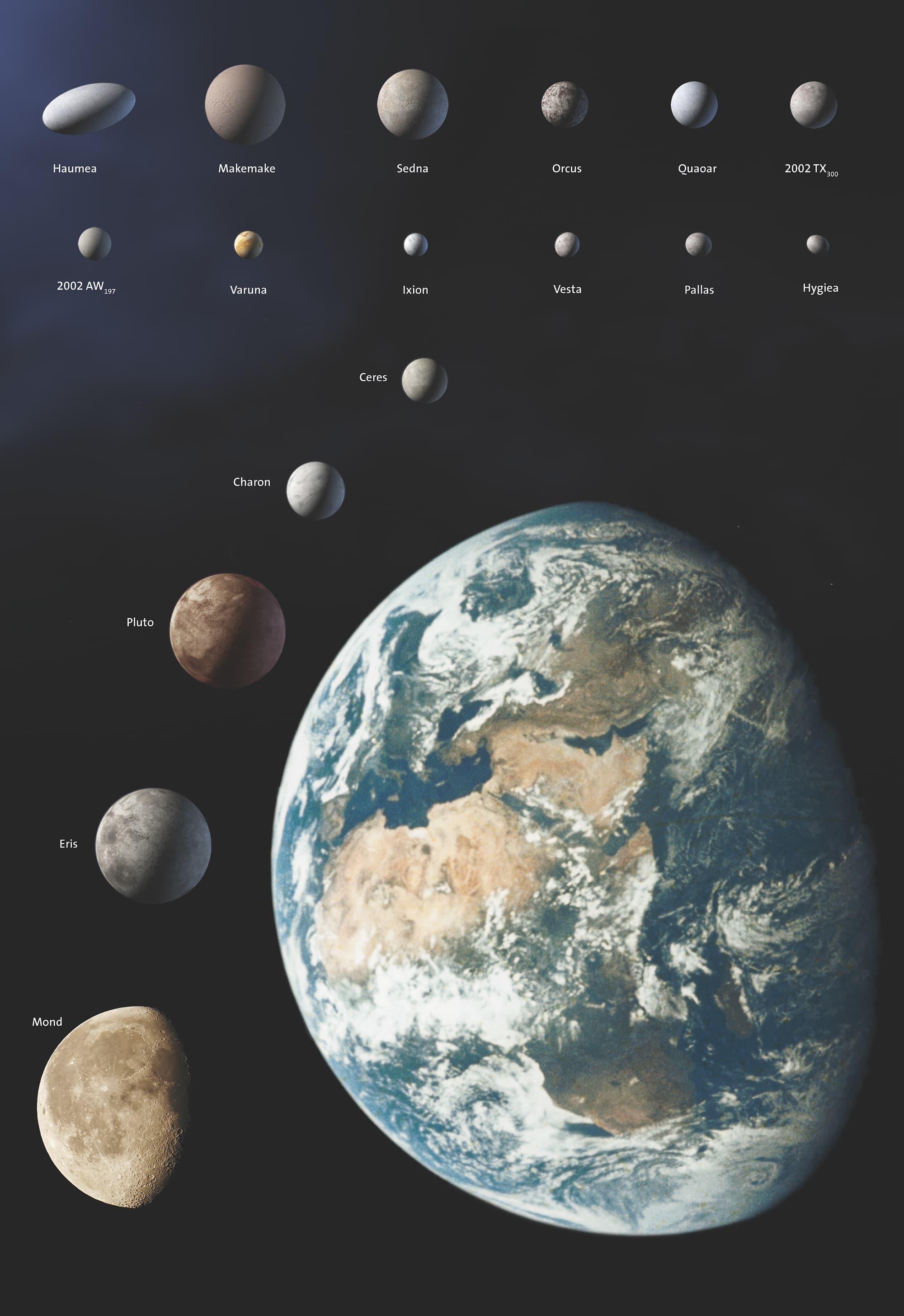 Zwergplaneten