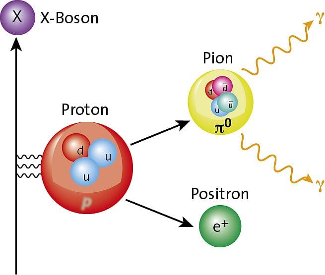 Proton Größe