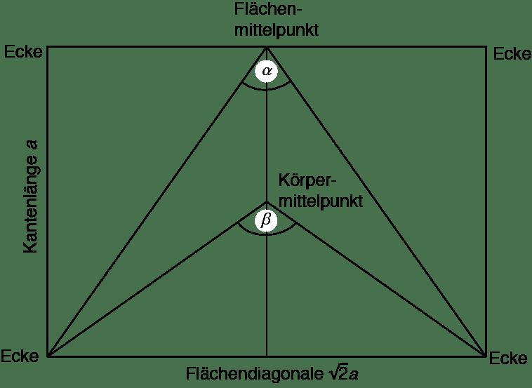 Tetraeder Winkel