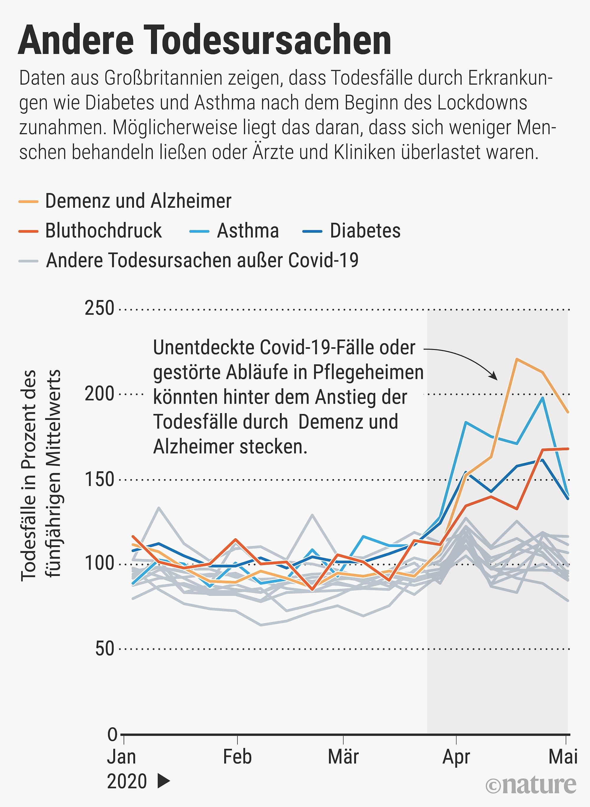 Grafik: Andere Todesursachen