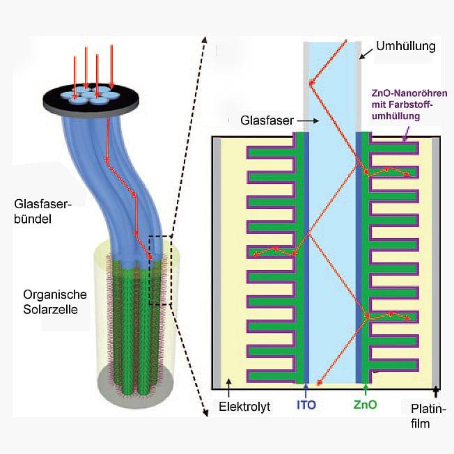 Fotovoltaik 3 D Solarzelle Aus Glasfasern Entwickelt Spektrum Der