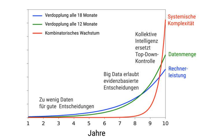 Digitales Wachstum