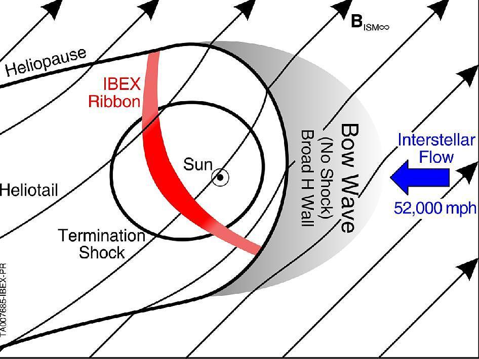 Heliosphäre: Die Entdeckung der Langsamkeit - Spektrum der Wissenschaft