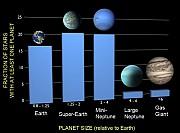 exoplaneten wie viele sterne haben planeten spektrum der wissenschaft. Black Bedroom Furniture Sets. Home Design Ideas
