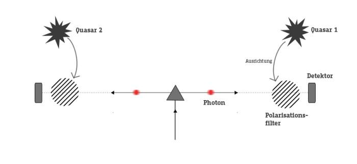 Schlupflöcher schließen mit Quasaren