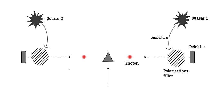 Quantenverschränkung Einfach Erklärt