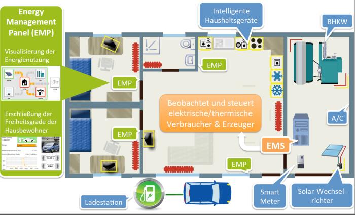 smart home wenn h user f r uns denken spektrum der wissenschaft. Black Bedroom Furniture Sets. Home Design Ideas