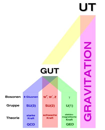 Grand Unified Theories (GUT) and Unified Theories (UT)