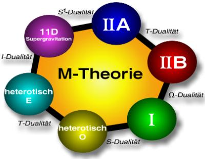M-Theorie