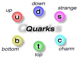Quarks Physik