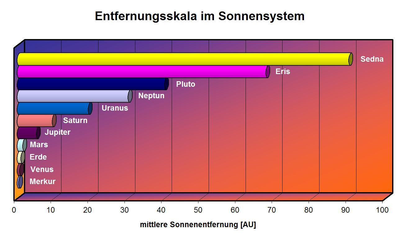 Astronomische Einheit In Lichtjahr