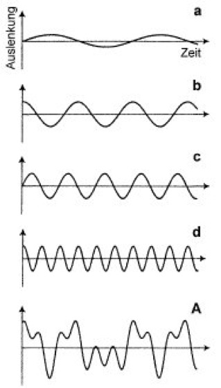 Fourier-Analyse