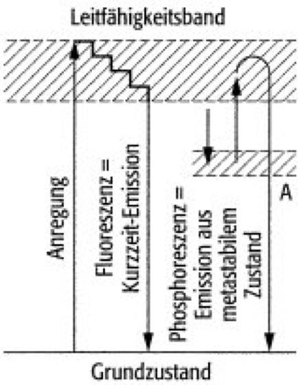 Thermolumineszenz, die einfache Definition