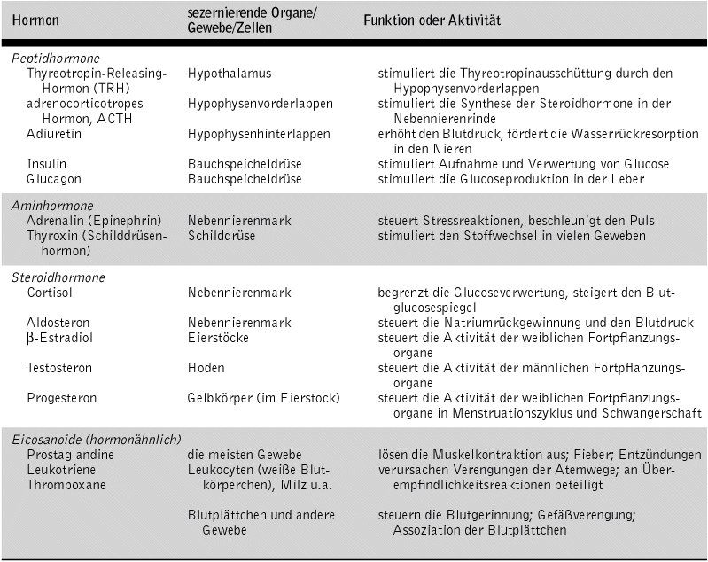 wissenschaft-online > Kompaktlexikon der Biologie > Hormone: Tabelle I