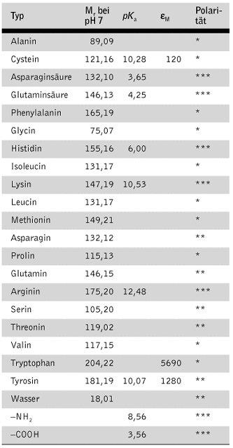 Molarer Extinktionskoeffizient Berechnen : wissenschaft online kompaktlexikon der biologie aminosuren tabelle ii ~ Themetempest.com Abrechnung