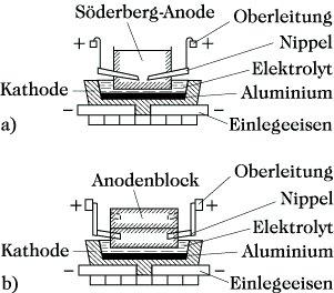 aluminium periodensystem der elemente. Black Bedroom Furniture Sets. Home Design Ideas