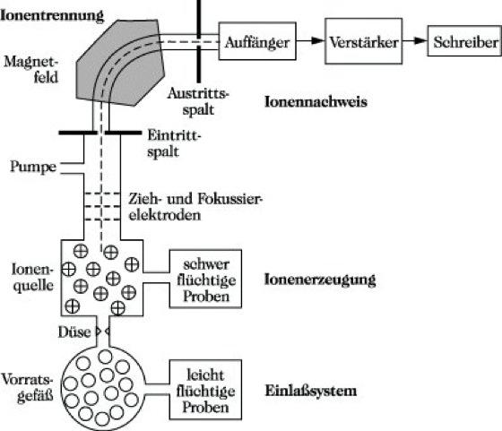 Massenspektrometrie Lexikon Der Chemie