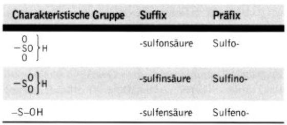 Beste Suffixe Und Präfixe Einer Tabelle 4Klasse Ideen - Mathe ...