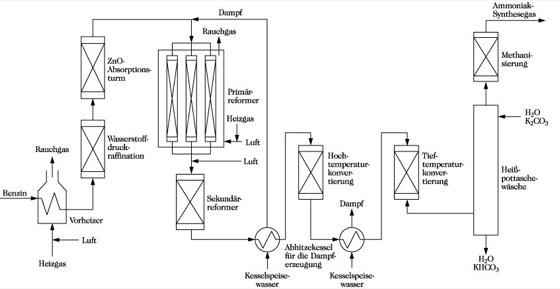 Synthesegas - Lexikon der Chemie