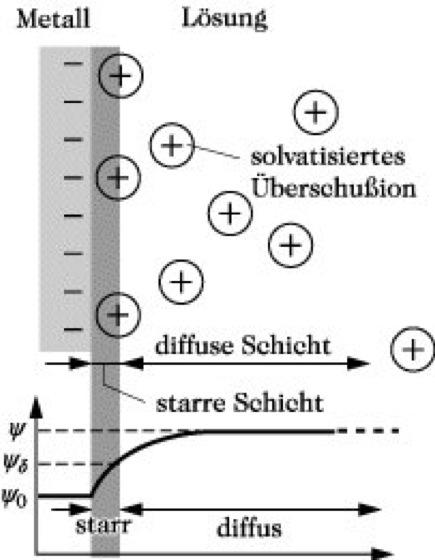 elektrochemische Doppelschicht - Lexikon der Chemie