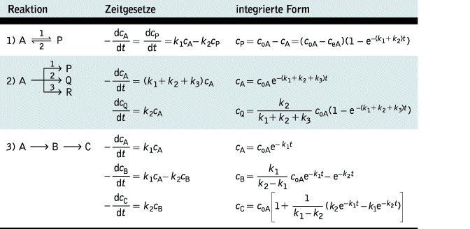 komplexe reaktion lexikon der chemie - Massenwirkungsgesetz Beispiel