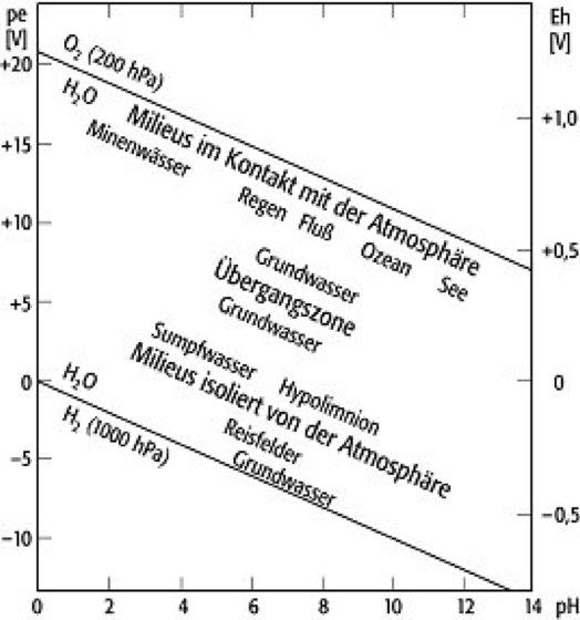Eh-pH-Diagramme - Lexikon der Geowissenschaften