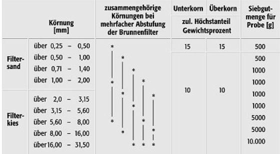Filterkies Brunnen.Filterkies Lexikon Der Geowissenschaften