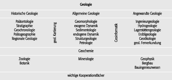 Geologische Zeit relativ und absolute Datierung