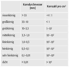 Gut gemocht Korngröße - Lexikon der Geowissenschaften AR16