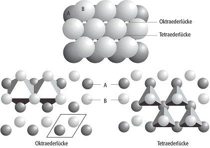 Hexagonal dichteste kugelpackung