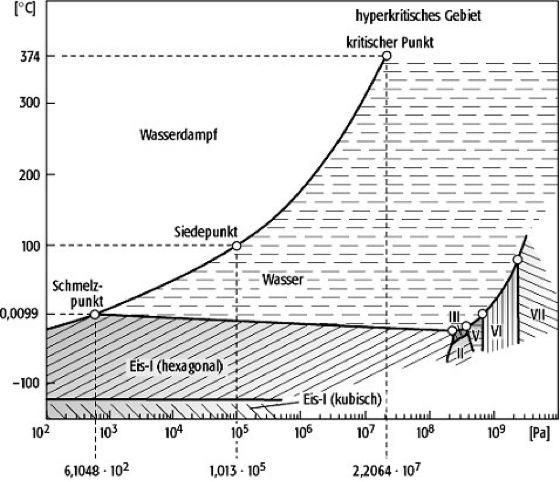 Phasendiagramm - Lexikon Der Geowissenschaften
