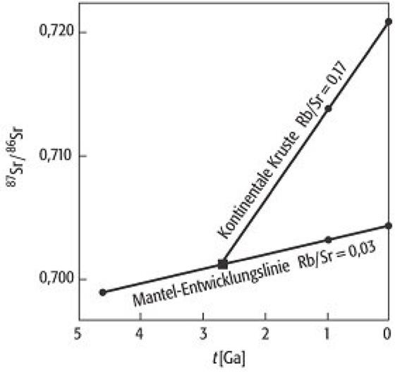 Nicht-isotopische Datierung Absolutes Altersardierungsverfahren