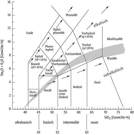 wissenschaft-online > Lexikon der Geowissenschaften > TAS-Diagramm