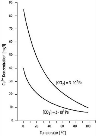 Calcit-Löslichkeit in Wasser - Lexikon der Geowissenschaften
