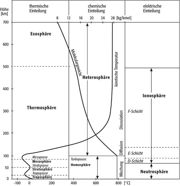Atmosphäre 2 aufbau der atmosphäre nach thermischer chemischer und