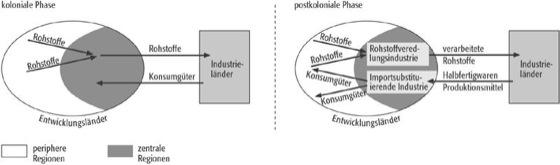 Zentrum-Peripherie-Modell - Lexikon der Geographie