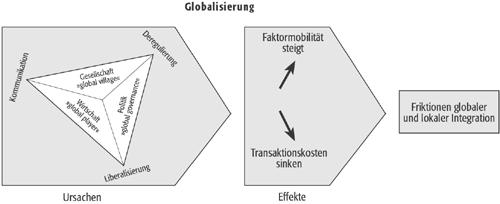 Der geographie globalisierung ursachen und effekte der globalisierung