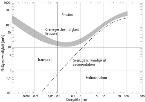 wissenschaft-online > Lexikon der Geographie > Hjulstrm-Diagramm: