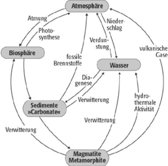 Sauerstoffisotope