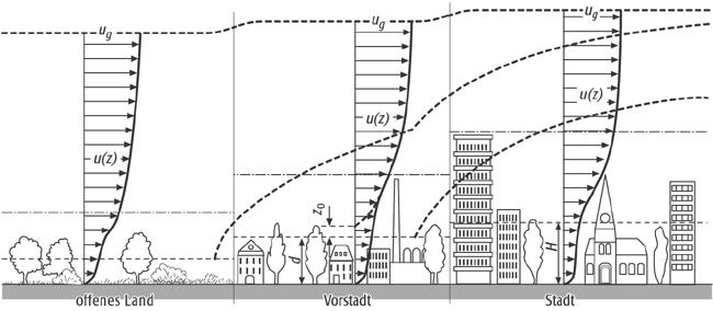 windgeschwindigkeit berechnen geschwindigkeit berechnen. Black Bedroom Furniture Sets. Home Design Ideas