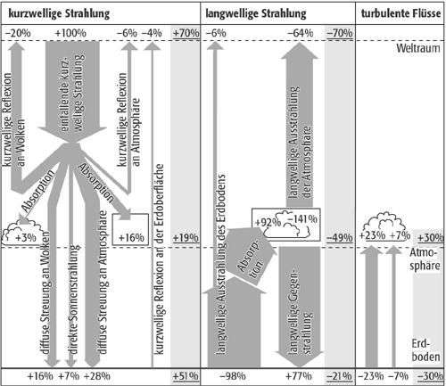 Strahlungsbilanz - Lexikon der Geographie
